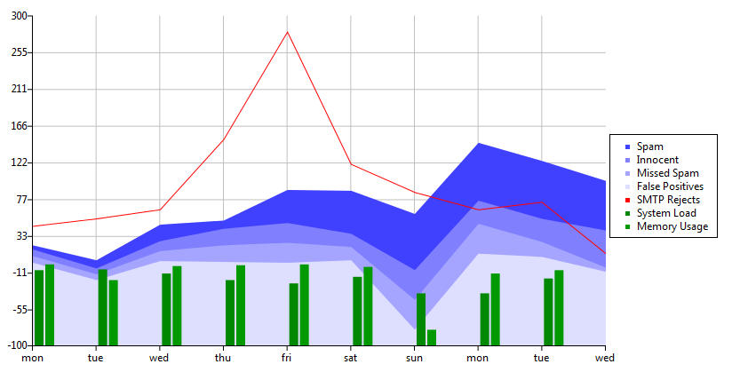 30 Web Apps in Making Charts, Graphs, Flowcharts, and