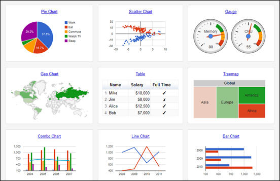 Google Chart Tools