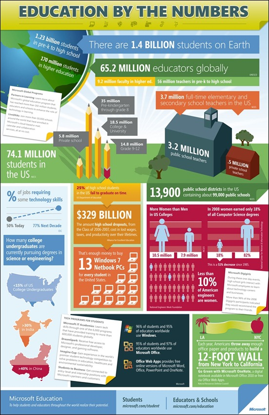 education-by-the-numbers