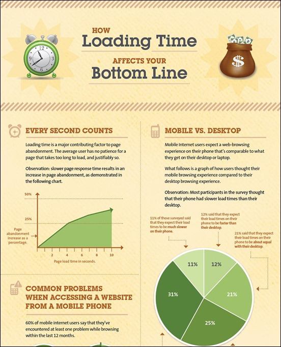 how-load-time-affects-bottomline