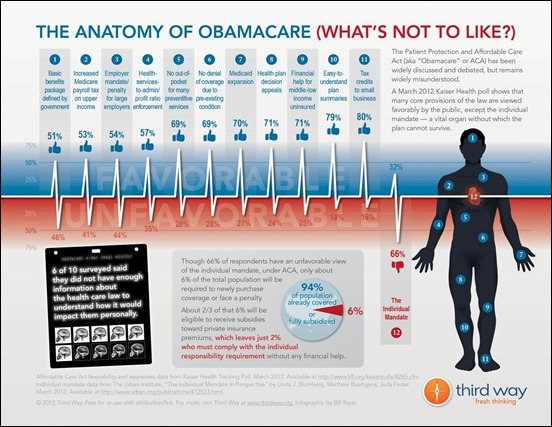 the-anatomy-of-obamacare