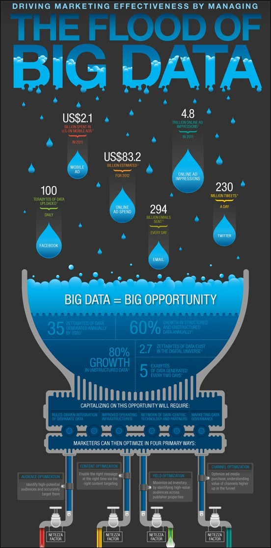 the-flood-of-big-data[3]