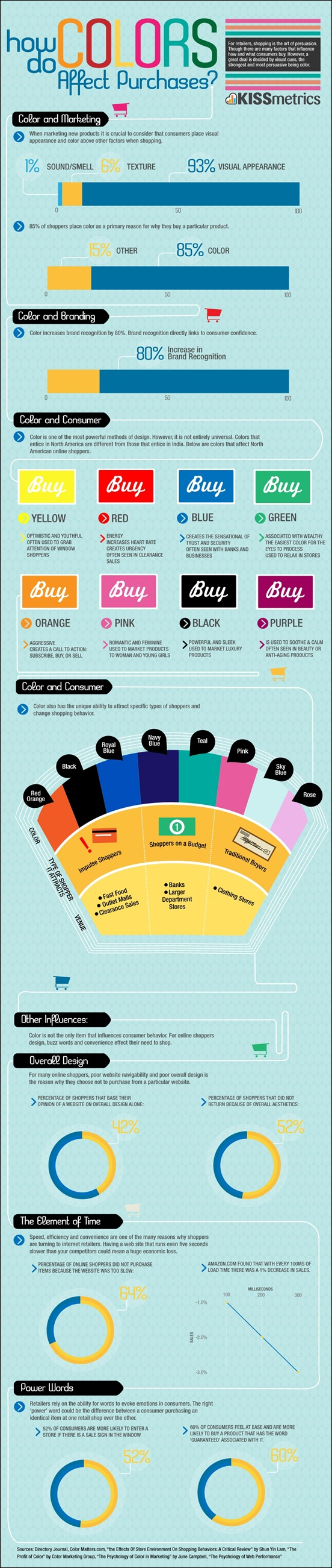 how-colors-affect-purchases