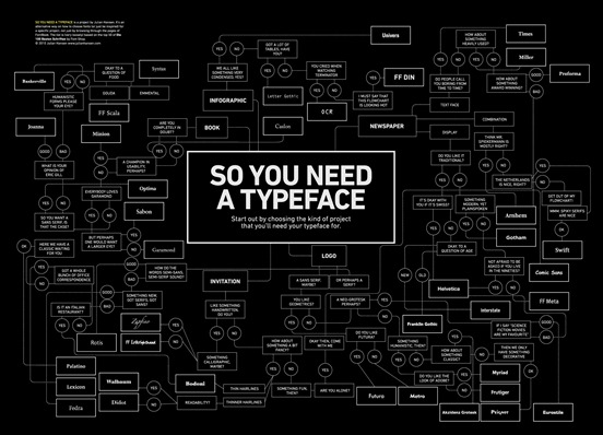 so-you-need-typeface