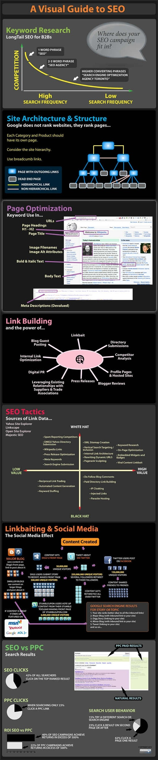 the-complete-guide-to-seo