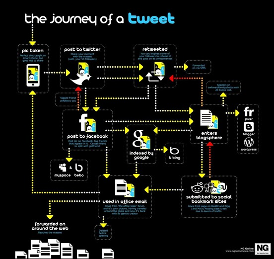 the-journey-of-a-tweet