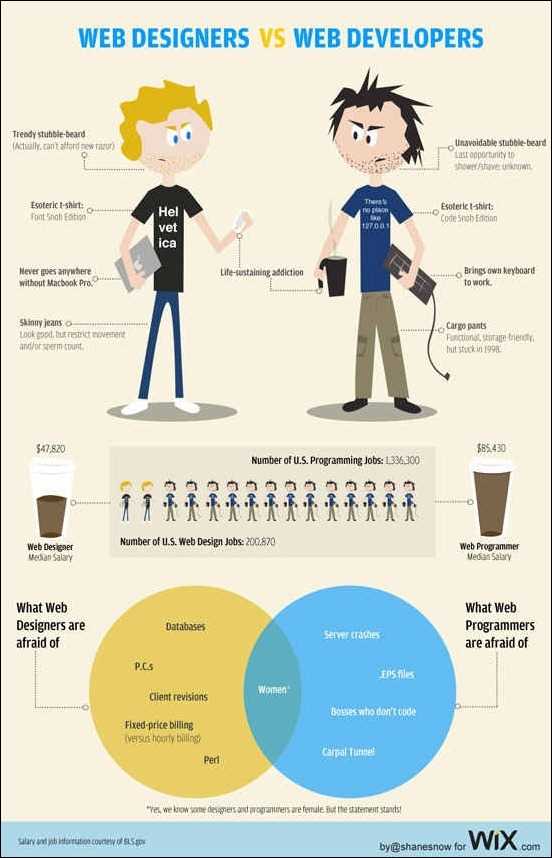 web-designers-vs.-web-developers[3]